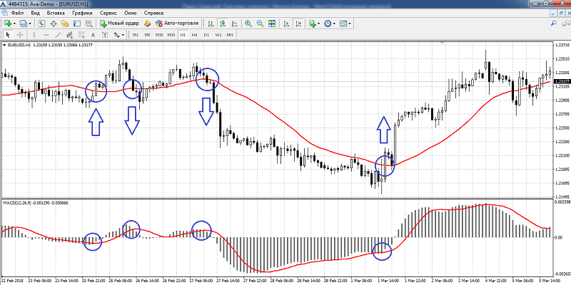 Moving Average + MACD